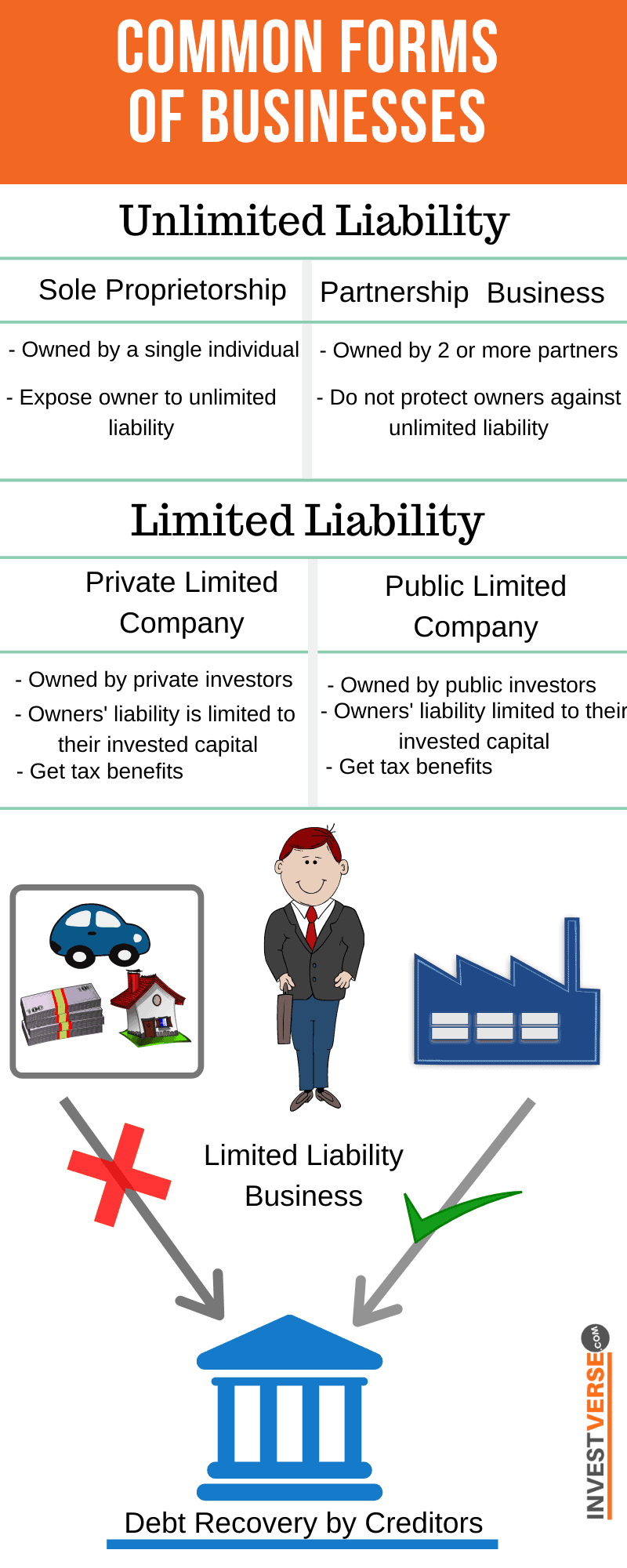 Forms of business Limited Vs Unlimited Liability